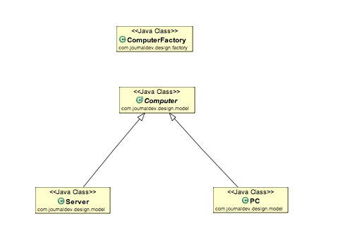 Factory Design Pattern In Java Interview Questions