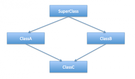 Multiple Inheritance in Java and Composition vs Inheritance