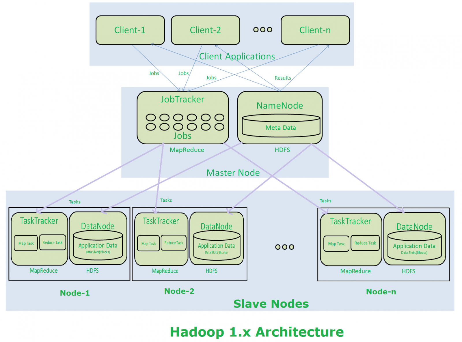 Hadoop 1.x: Architecture, Major Components and How HDFS