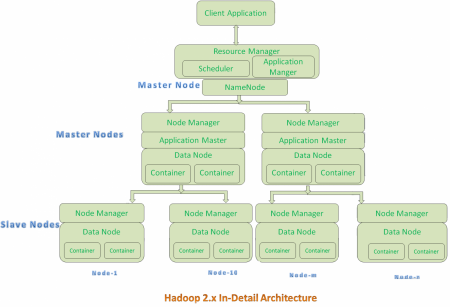 hadoop components and architecture
