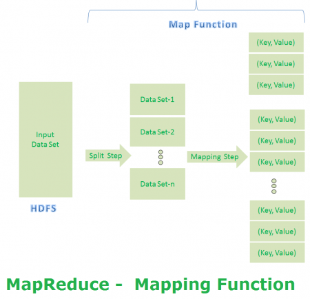 MapReduce Example Mapping Function