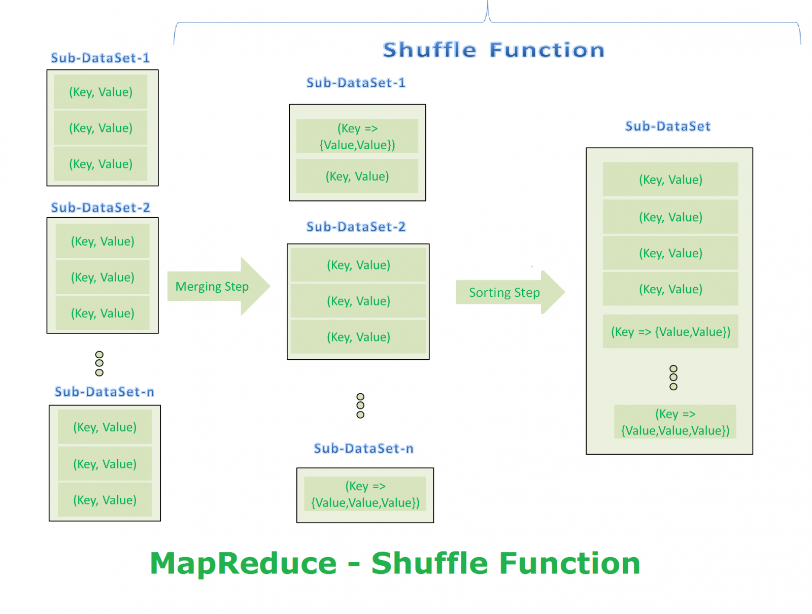 mapreduce paper For example, the web-search index-building system described in the mapreduce paper 4 is a sequence of mapreduce phases where the output of most phases is consumed by one or two subsequent mapreduce phases.