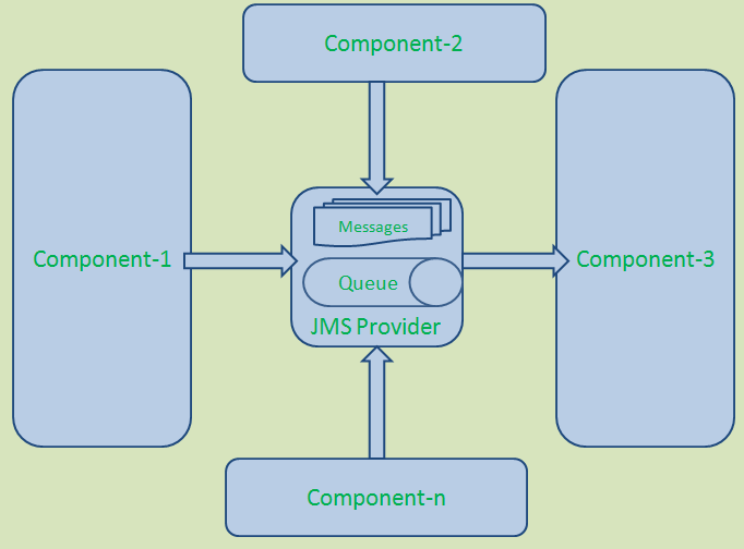 JMS in Distributed Systems
