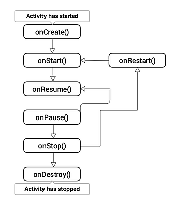 android interview questions, android activity lifecycle