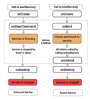android interview questions, android service lifecycle