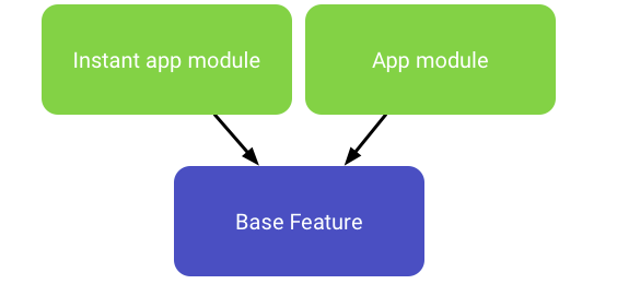 android studio instant app structure