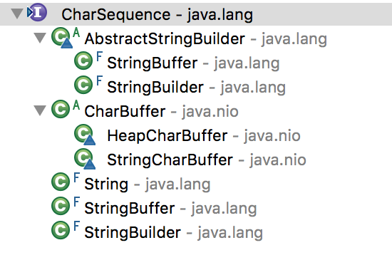 java charsequence implemetations