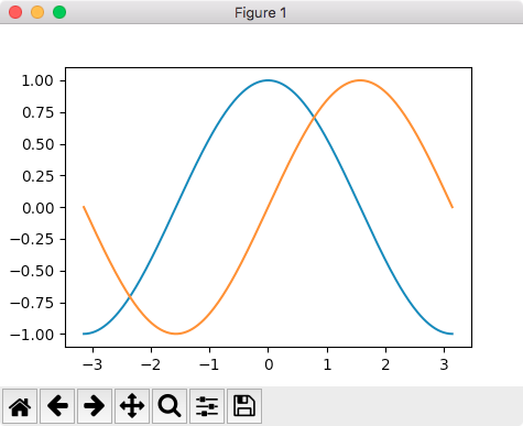 matplotlib plot multiple curves