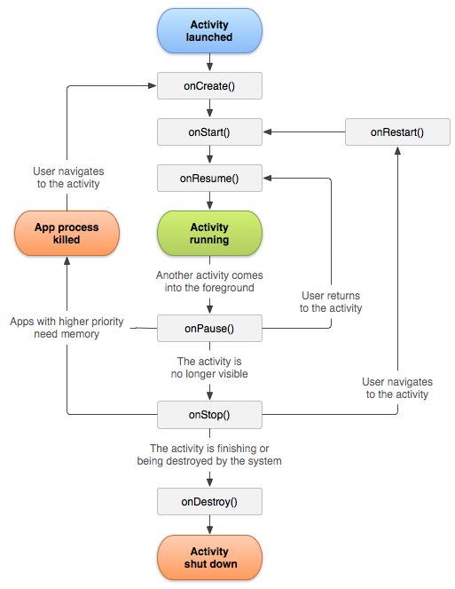android-activity-lifecycle