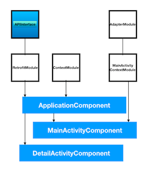 android dagger2 retrofit recyclerview dependency graph