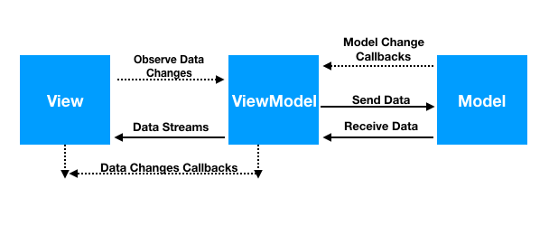 Android MVVM Design Pattern - JournalDev