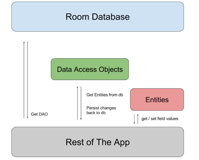 android room architecture
