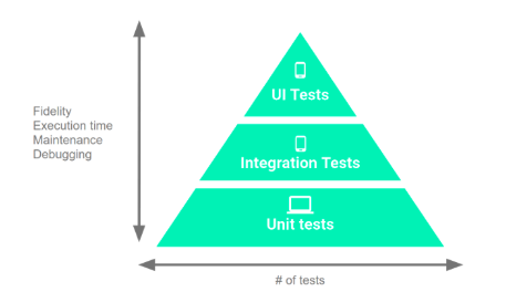 android unit testing docs