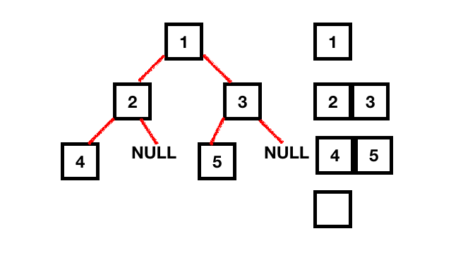 height of a tree data structure