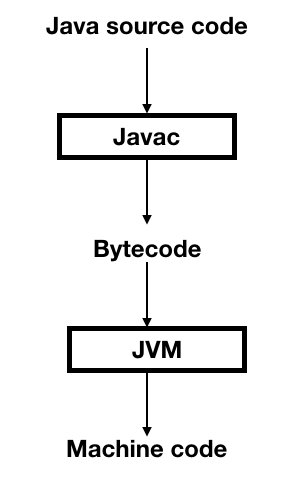 android runtime jvm flow