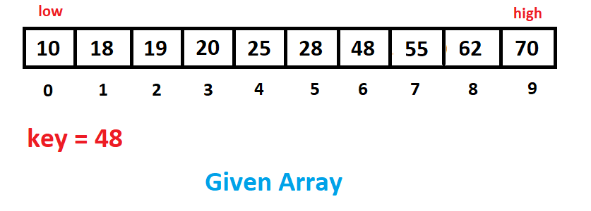 Given Array