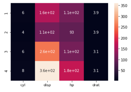 Adding Text To The HeatMap Of A Dataset