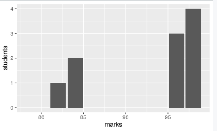 sd in r
