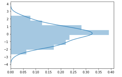DistPlot With Vertical Axis