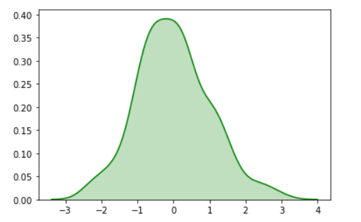 Univariate Seaborn Kdeplot With Shade And Color Parameter
